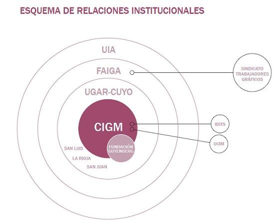 mapa actores CIGM