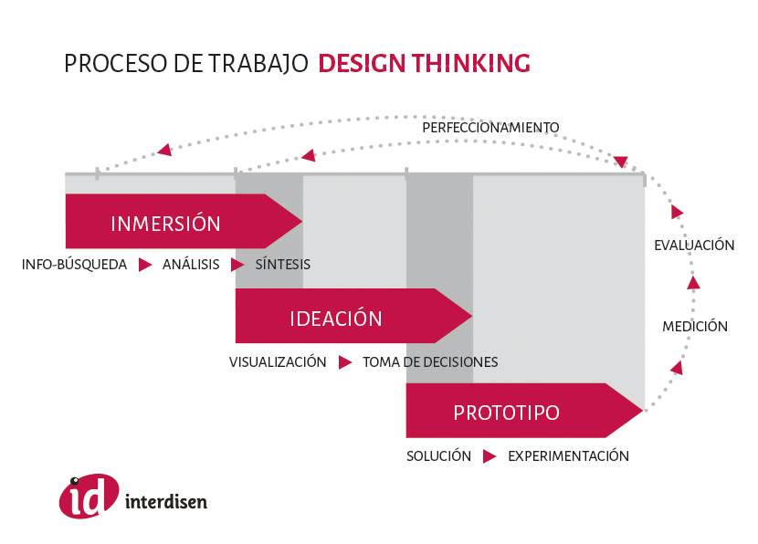 Proceso de trabajo Design Thinkink